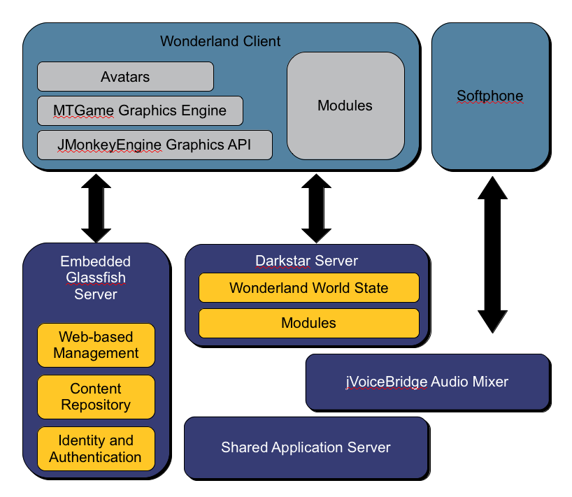 Diagram showing Wonderland architecture and APIs